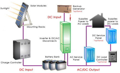 http://www.greenerenergy.ca/images/Off%20Grid%20Pictorial%20Diagram.jpg